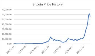 Bitcoin Price History ~  Chart developed with Bitcoin price data available on finance.yahoo.com