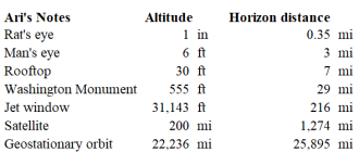 Ari Lox Horizon Table ~  Distance from Ari's perch to the horizon.