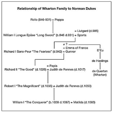 Wharton connection to the Dukes of Normandy