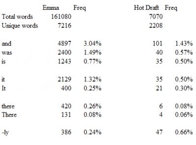 A few word frequencies in a hot draft and in Jane Austen's  Emma .