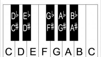 Chromatic Keys