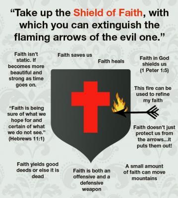 Description of the shield of faith