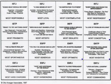 A more in-depth look at various personalities