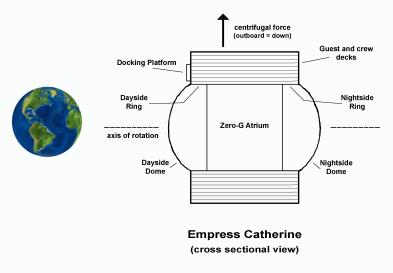 Cross section view of the Empress Catherine