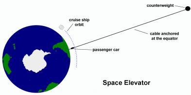 Space Elevator diagram