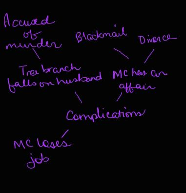 Example of a handwritten mind map for a fiction story